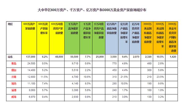 青岛富豪数量领衔全省 亿万富豪家庭达770户